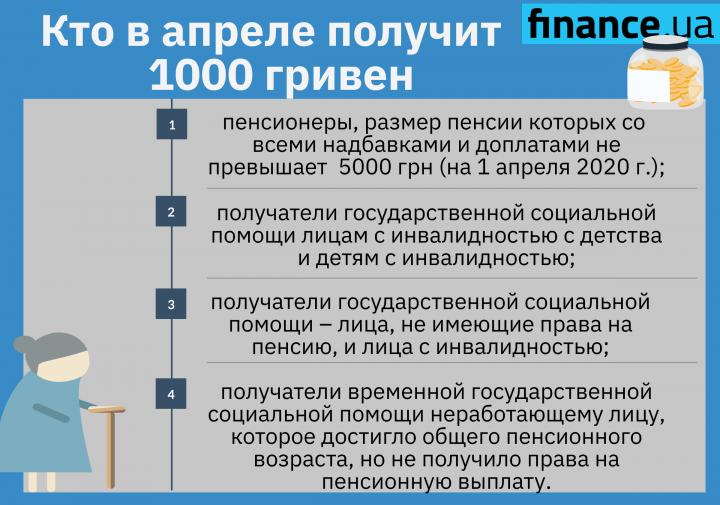 Кабмин решил, когда проведет индексацию пенсий: кто получит (инфографика)