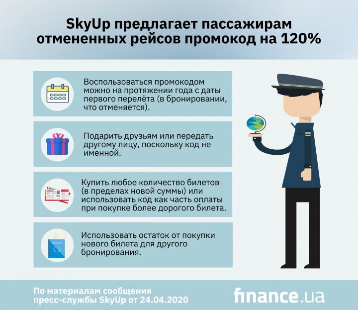 SkyUp предлагает пассажирам отмененных рейсов промокод на 120% (инфографика)