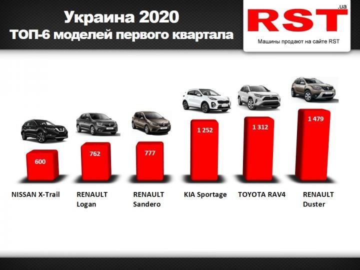 Украинцы с начала года купили новых авто на 0 млн (инфографика)