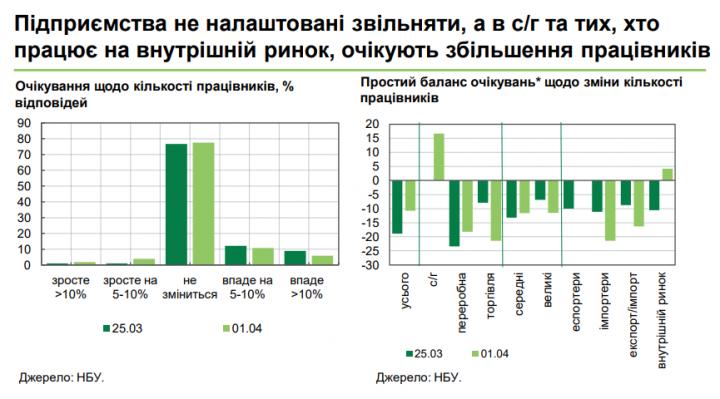 В Нацбанке рассказали, настроены ли украинские работодатели сохранять рабочие места во время карантина