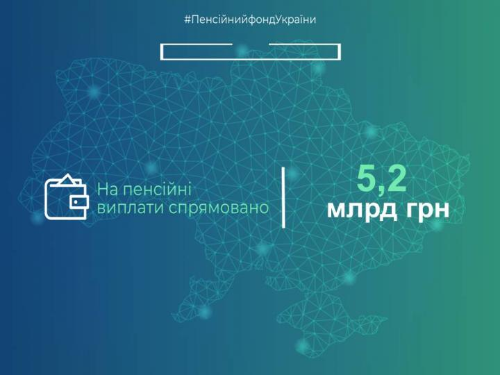 На финансирование пенсий за апрель направлено 8,6 млрд гривен