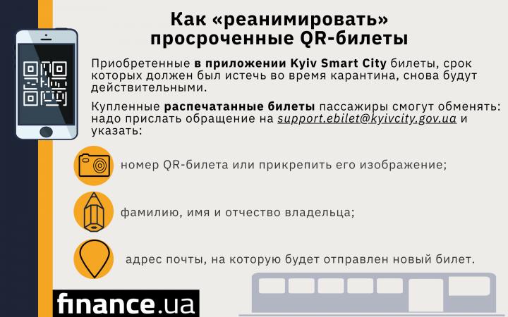 Карантин в Киеве: в КГГА рассказали, как