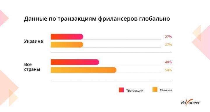 Украина в ТОП-5 странах по темпам роста фриланс-индустрии (инфографика)