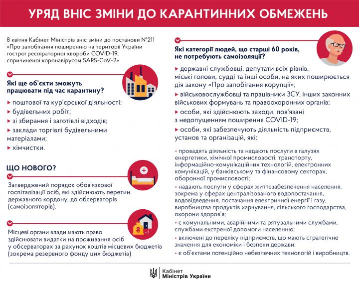 Кабмин внес изменения в карантинные ограничения (инфографика)