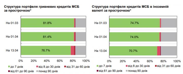 В Украине выросла доля просроченных гривневых кредитов - Нацбанк