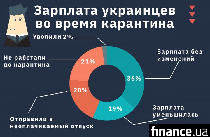 Каждый пятый житель городов Украины в неоплачиваемом отпуске - исследование (инфографика)