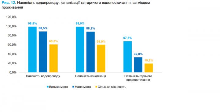 Треть украинцев живут в городе без горячей воды (инфографика)