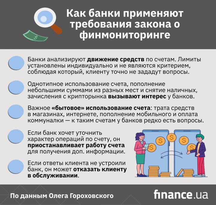 Что делать, чтобы банк не блокировал переводы: советы от Гороховского (инфографика)
