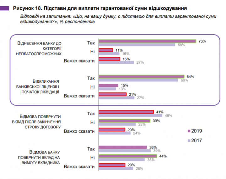 Что знают украинцы о гарантии возврата банковских вкладов (инфографика)