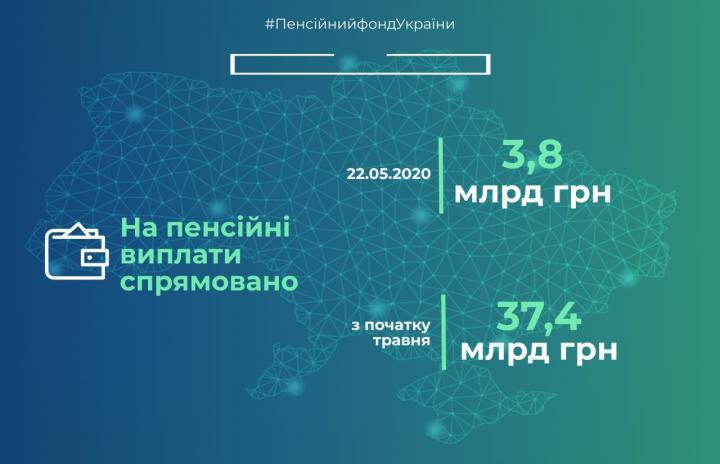 В Украине продолжают выплачивать проиндексированные пенсии