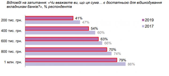 ФГВФЛ: 22% украинцев не имеют банковских счетов (исследование)