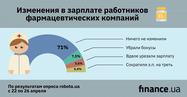 Как изменился рынок труда в фармкомпаниях за время карантина (инфографика)