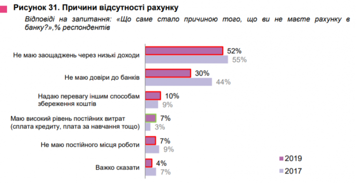 Самые популярные виды банковских счетов среди украинцев