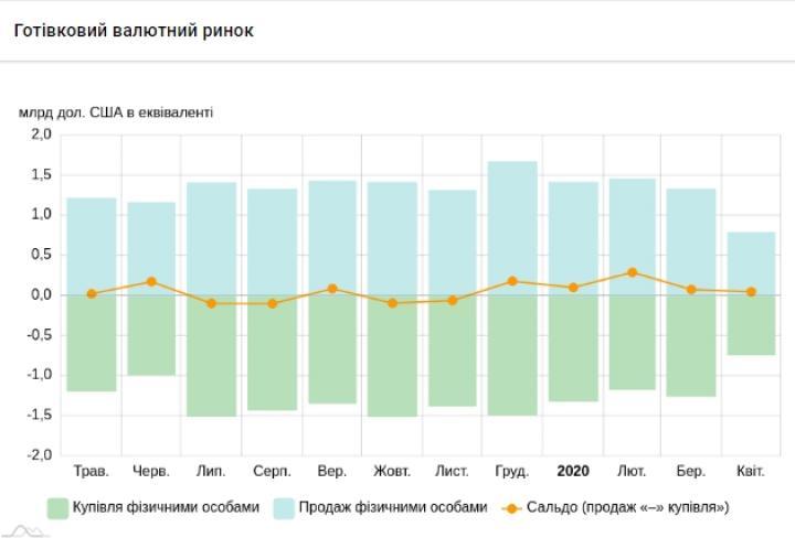 Украинцы покупали и продавали валюту почти вдвое меньше (инфографика)