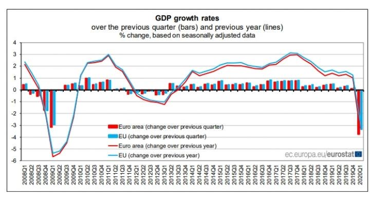 Экономика стран ЕС сокращается рекордными со времен финансового кризиса темпами - Евростат