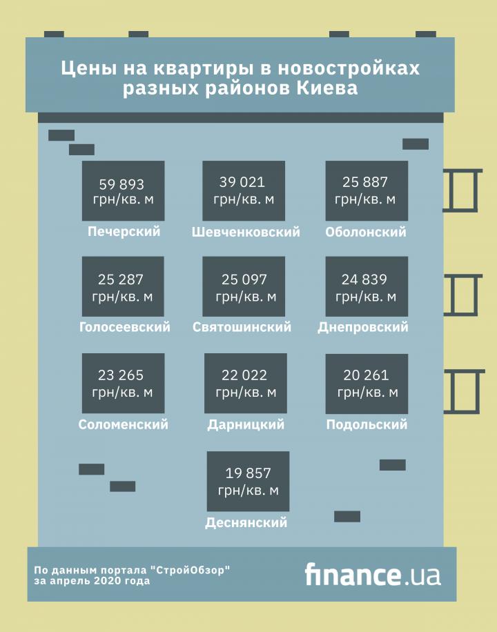 СМИ подсчитали стоимость квартир в новостройках Киева в период карантина (инфографика)
