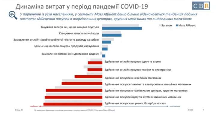Как украинцы экономят деньги и на что их тратят (опрос)