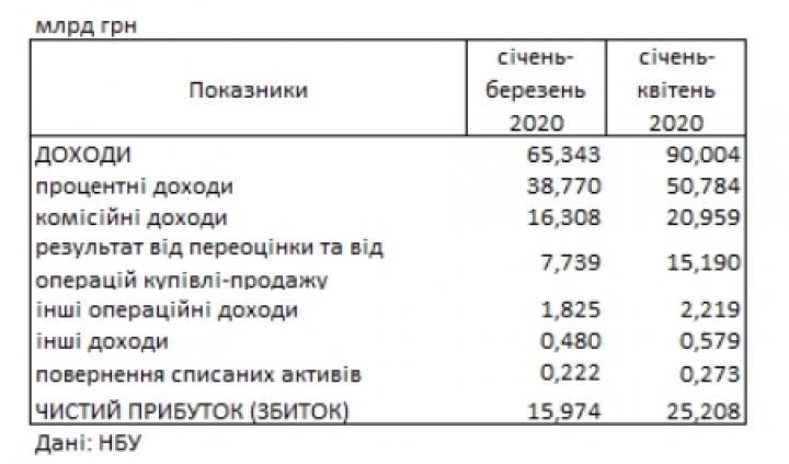 За второй месяц карантина банки получили рекордную прибыль