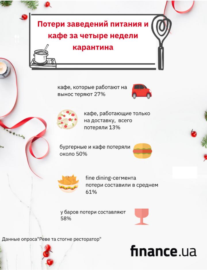 Потери ресторанов, кафе и других заведений во время карантина (инфографика)