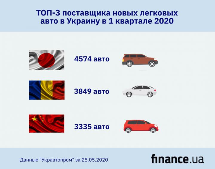 ТОП-3 поставщика новых легковых авто в Украину в 1 квартале 2020 (инфографика)