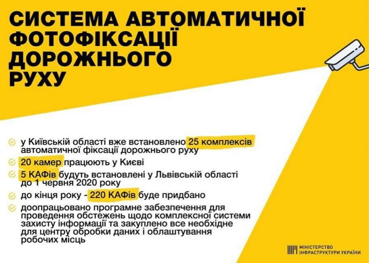 Названа дата запуска видеофиксации нарушений ПДД (инфографика)
