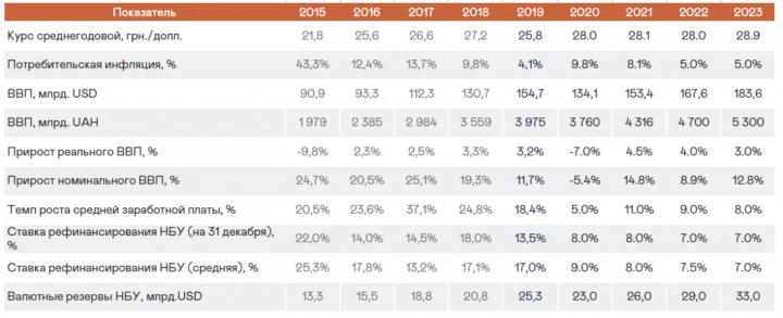 Макроэкономический прогноз по Украине и курс доллара 2020-2023 - Capital Times (инфографика)