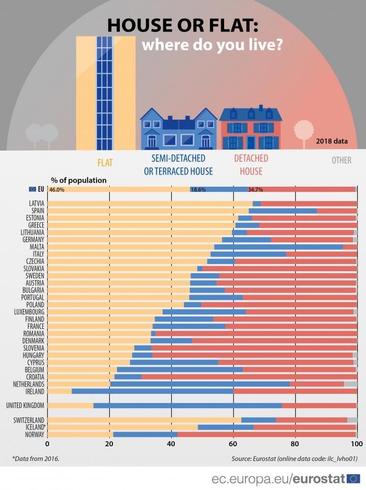 Дом или квартира: где предпочитают жить европейцы (инфографика)