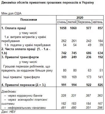 Денежные переводы в Украину сократились после начала кризиса, - НБУ