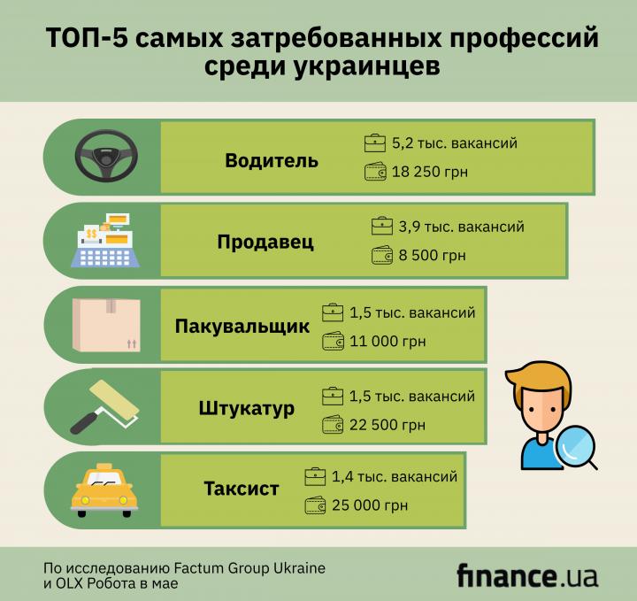 Тренды рынка труда: какую работу чаще всего искали украинцы (инфографика)