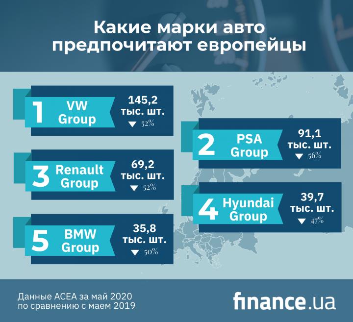 Какие марки авто предпочитают европейцы (инфографика)