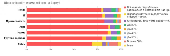 Кто больше всего пострадал от карантина (инфографика)