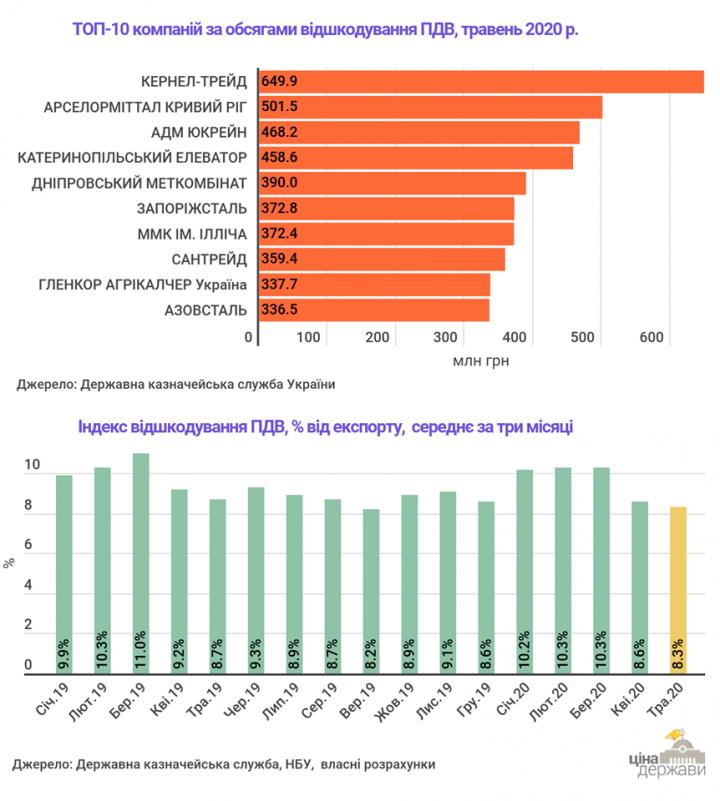 ТОП-10 компаний по возмещению НДС в мае (инфографика)