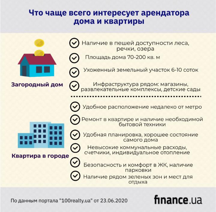 Квартира или дом в пригороде: что лучше покупать для сдачи в аренду (инфографика)