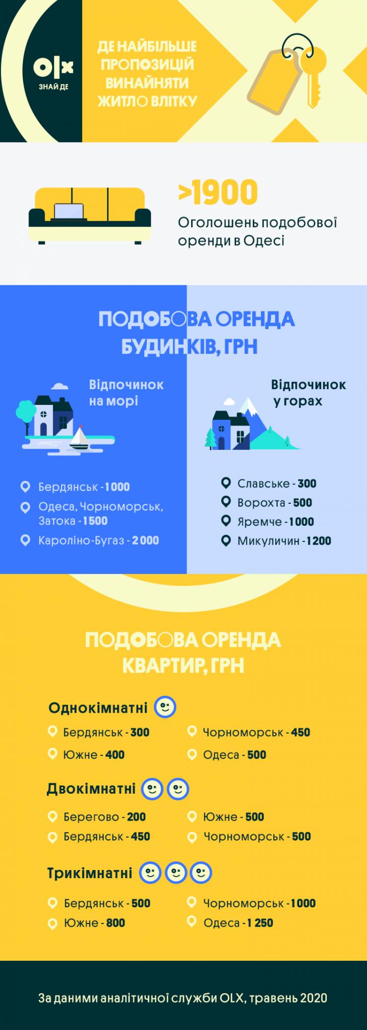 Где и за сколько снять жилье летом (инфографика)