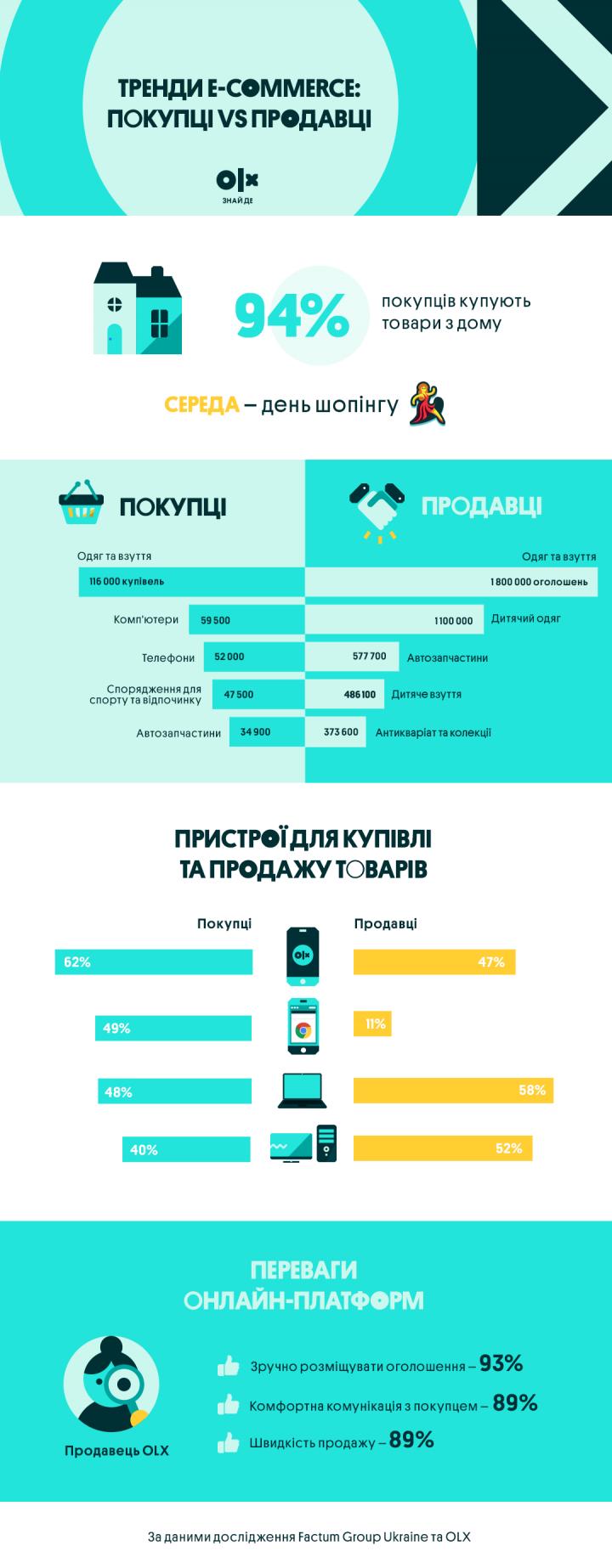 Тренды е-commerce: 17% покупателей заказывают товары в транспорте (инфографика)