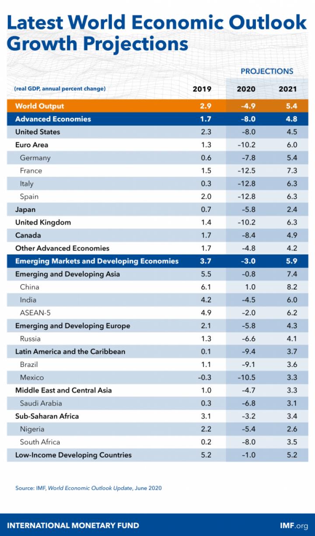 МВФ ухудшил прогноз падения мировой экономики
