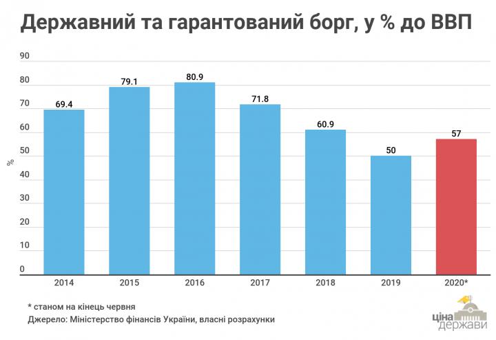 Долг на каждого украинца растет: уже 54 тыс. грн (инфографика)