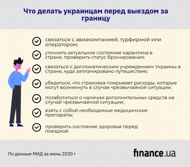 Что делать украинцам перед выездом за границу: памятка МИД (инфографика)
