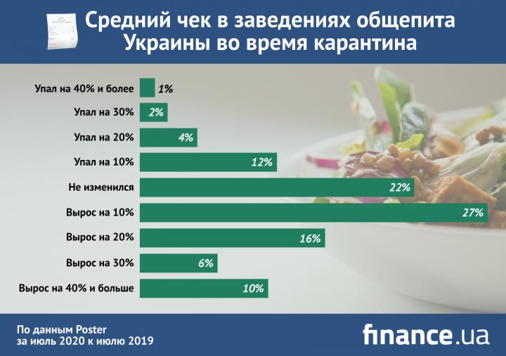 Выручка и средний чек: как COVID-19 поменял общепит Украины (инфографика)