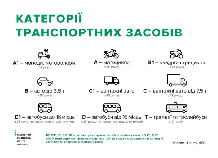 Названы штрафы для мотоциклов, мопедов и скутеров в Украине