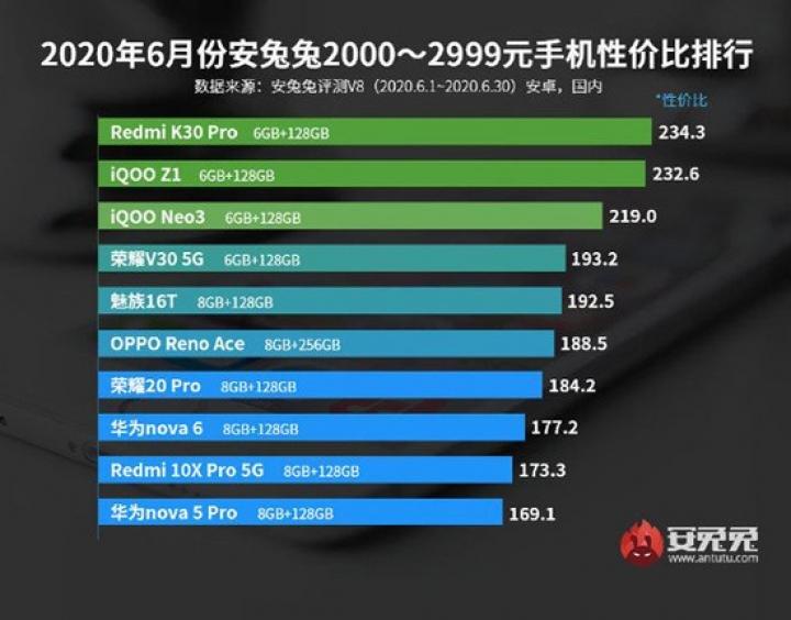 Определены лучшие смартфоны по соотношению цены и качества во всех ценовых категориях