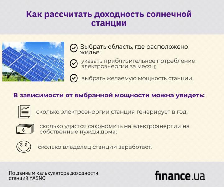 Сколько киевляне могут заработать на домашней солнечной электростанции (инфографика)