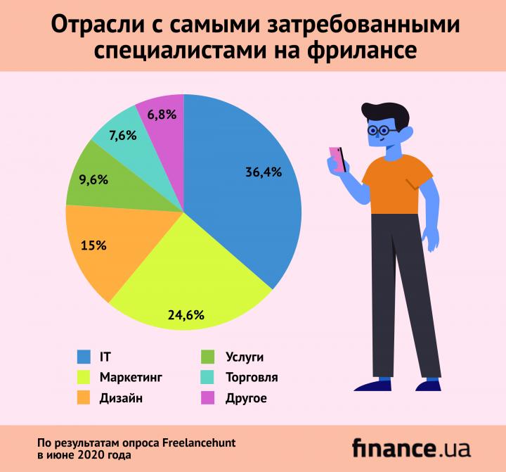 Какие специалисты больше всего востребованы на фрилансе (исследование)