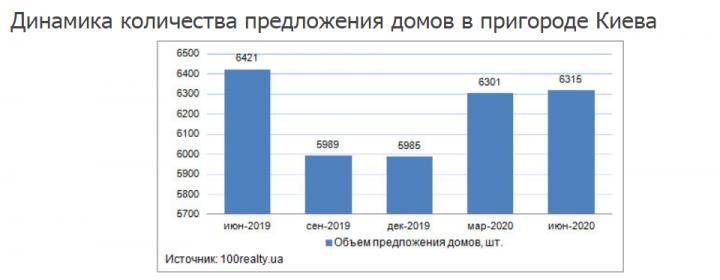Сколько стоят частные дома в пригороде Киева (инфографика)