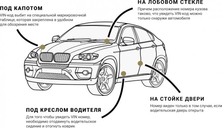 Для чего нужен VIN номер автомобиля (инфографика)
