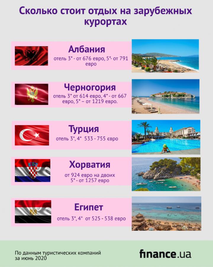 Отпуск во время карантина: сколько стоит отдых на зарубежных курортах (инфографика)
