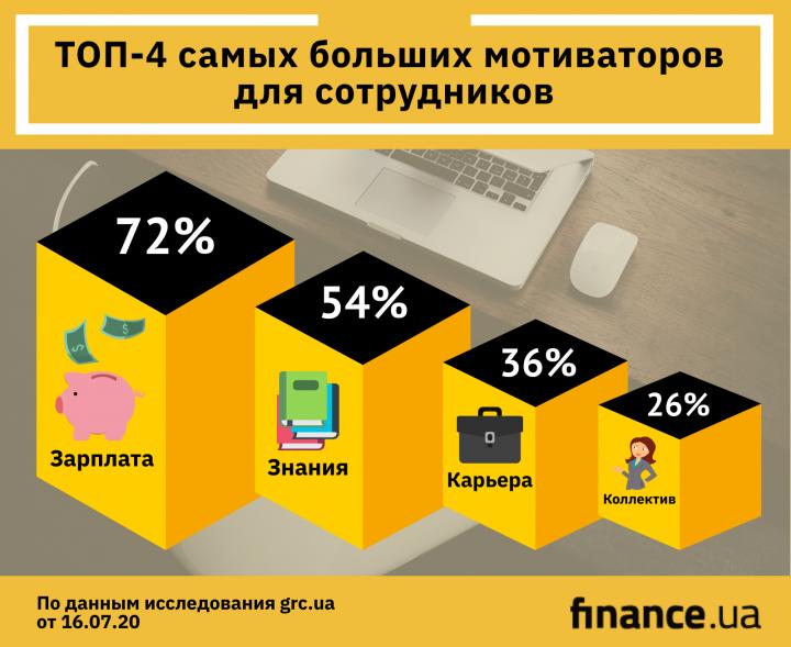 Надбавки или повышения: что мотивирует работать больше (инфографика)