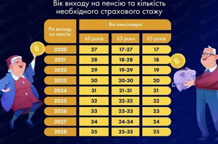 Почему украинцы в 60 лет рискуют остаться без пенсии - СМИ
