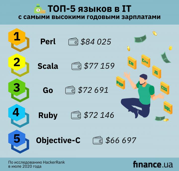 15 языков программирования, которые обеспечивают высокие зарплаты в IT (инфографика)