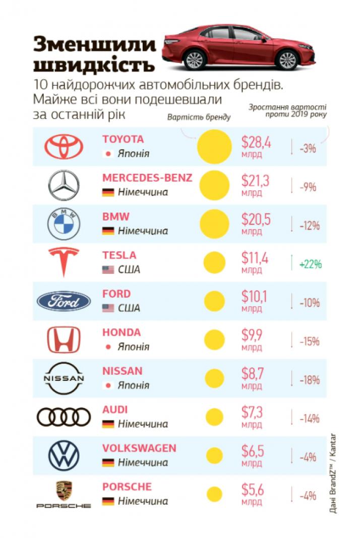 Топ-10 самых дорогих автомобильных брендов мира (инфографика)